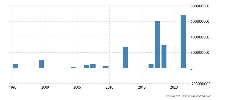 indonesia investment in transport with private participation us dollar wb data