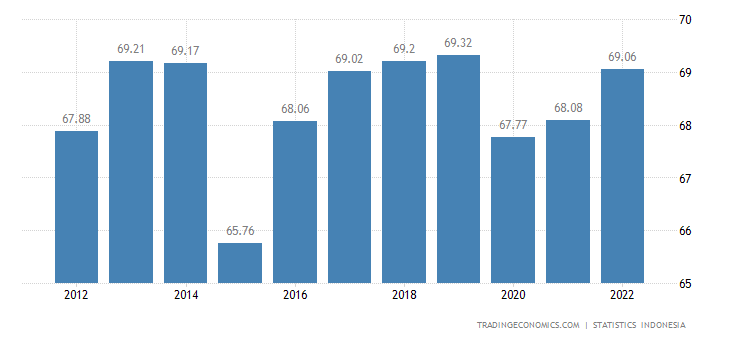 Indonesia Labor Force Participation Rate