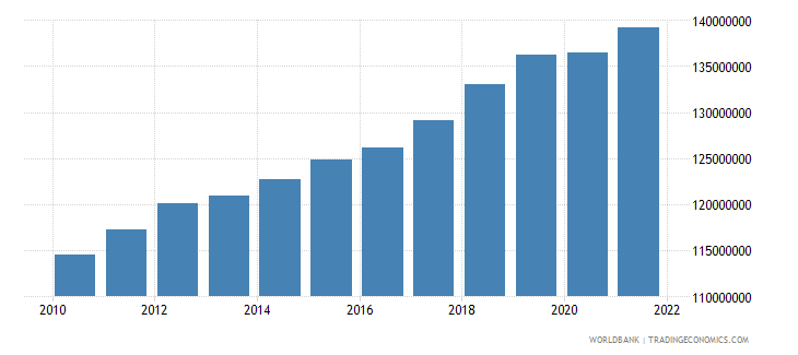 indonesia labor force total wb data