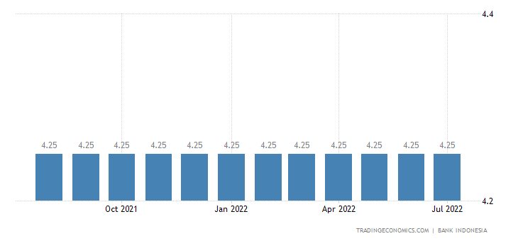 Indonesia Lending Facility Rate