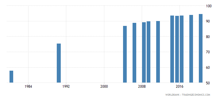 indonesia literacy rate adult female percent of females ages 15 and above wb data