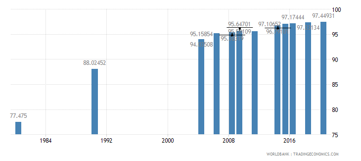 indonesia literacy rate adult male percent of males ages 15 and above wb data