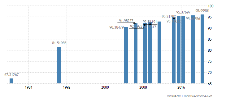 indonesia literacy rate adult total percent of people ages 15 and above wb data