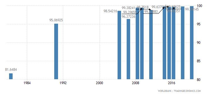 indonesia literacy rate youth female percent of females ages 15 24 wb data