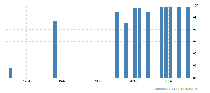 indonesia literacy rate youth male percent of males ages 15 24 wb data