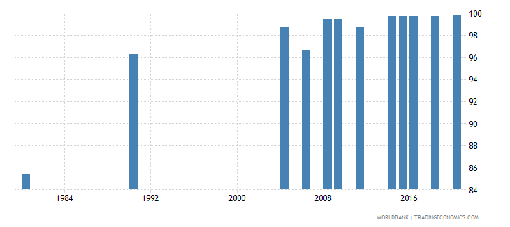 indonesia literacy rate youth total percent of people ages 15 24 wb data