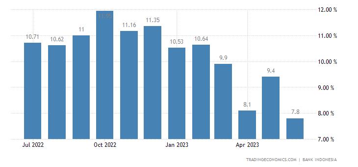 Indonesia Loan Growth | 2019 | Data | Chart | Calendar | Forecast | News