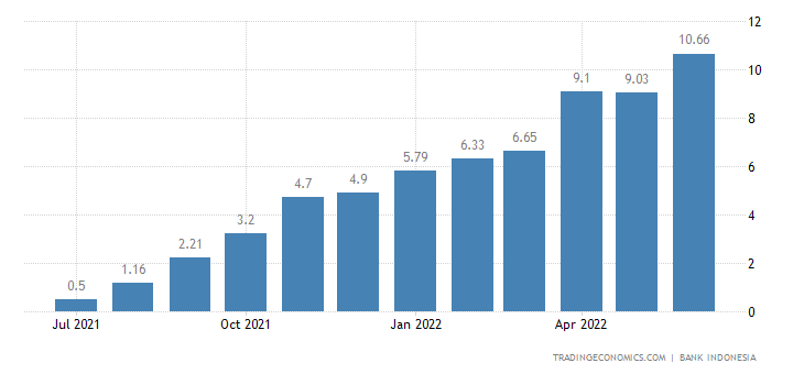 Indonesia Loan Growth