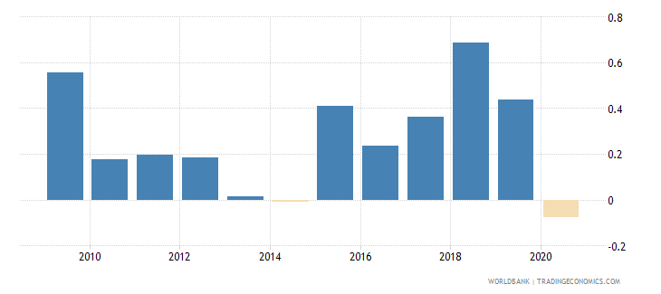 indonesia loans from nonresident banks net to gdp percent wb data