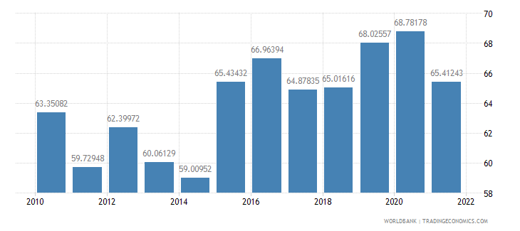 indonesia manufactures imports percent of merchandise imports wb data