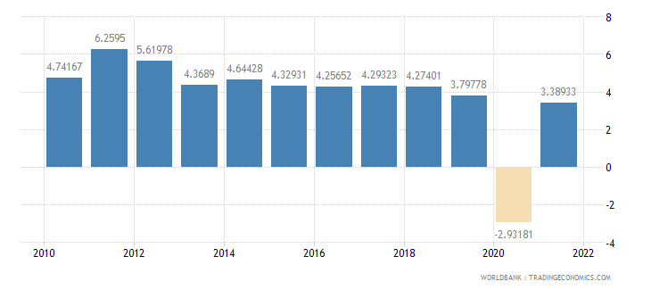 indonesia manufacturing value added annual percent growth wb data