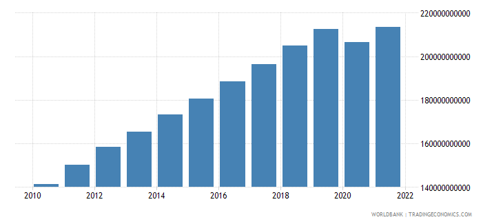 indonesia manufacturing value added constant 2000 us dollar wb data