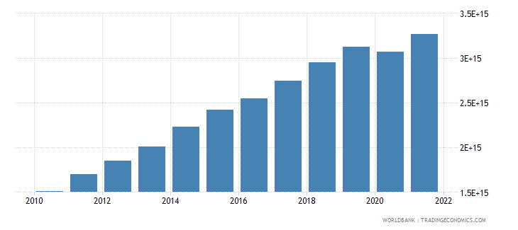 indonesia manufacturing value added current lcu wb data