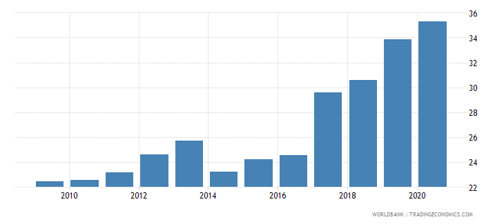 indonesia merchandise exports to developing economies in east asia  pacific percent of total merchandise exports wb data