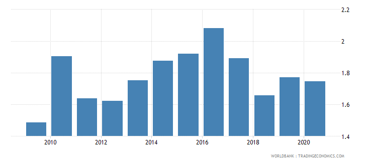 indonesia merchandise exports to developing economies in latin america  the caribbean percent of total merchandise exports wb data