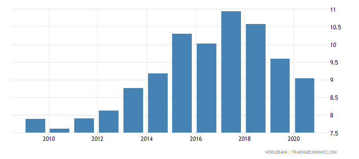 indonesia merchandise exports to developing economies in south asia percent of total merchandise exports wb data