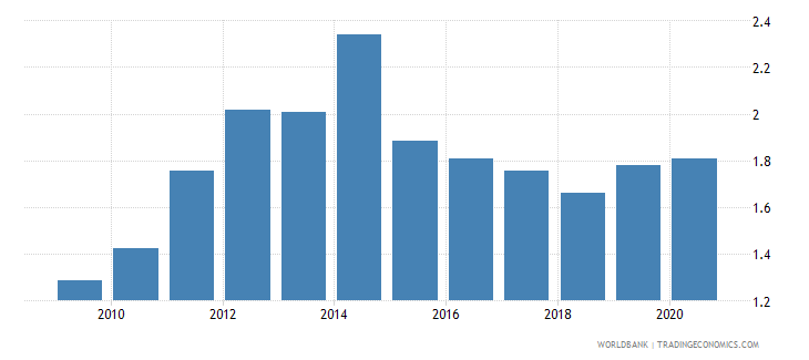 indonesia merchandise exports to developing economies in sub saharan africa percent of total merchandise exports wb data