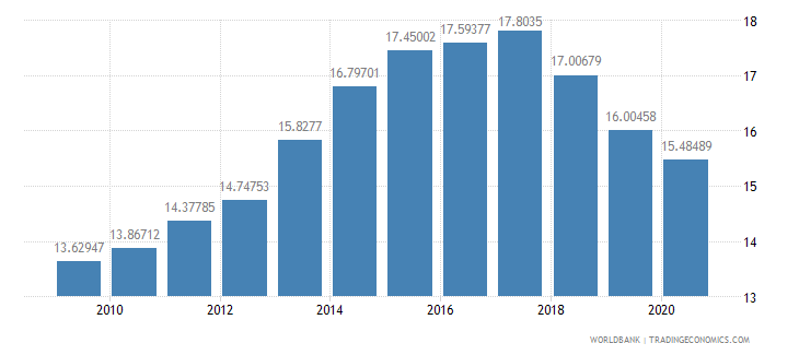 indonesia merchandise exports to developing economies outside region percent of total merchandise exports wb data