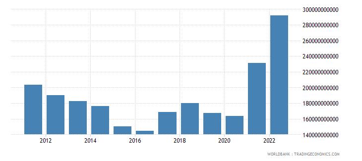 indonesia merchandise exports us dollar wb data