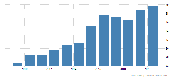indonesia merchandise imports from developing economies in east asia  pacific percent of total merchandise imports wb data