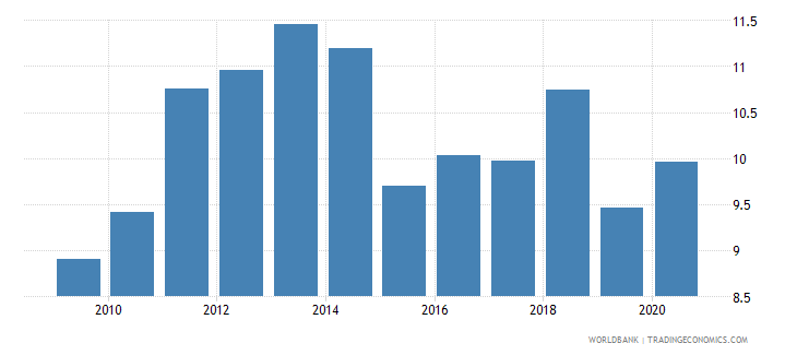 indonesia merchandise imports from developing economies outside region percent of total merchandise imports wb data