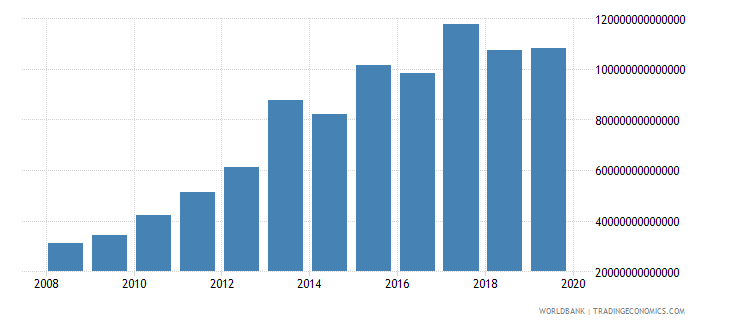indonesia military expenditure current lcu wb data
