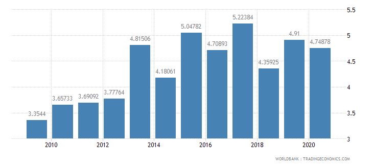 indonesia military expenditure percent of central government expenditure wb data