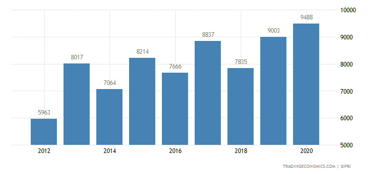 Indonesia Military Expenditure