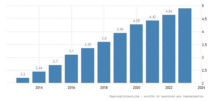 Indonesia Minimum Monthly Wages