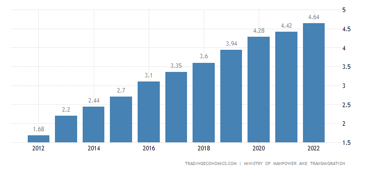 Indonesia Minimum Monthly Wages
