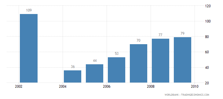 indonesia motor vehicles per 1 000 people wb data