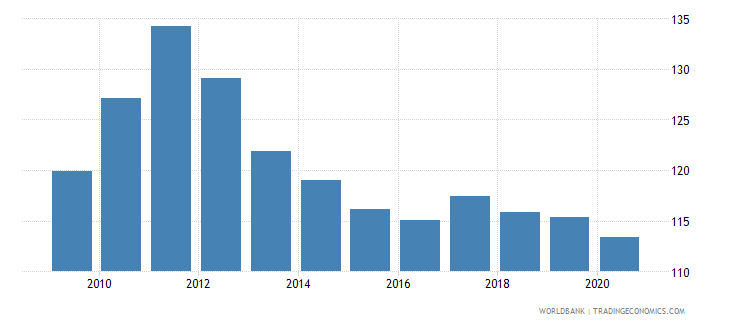 indonesia net barter terms of trade index 2000  100 wb data