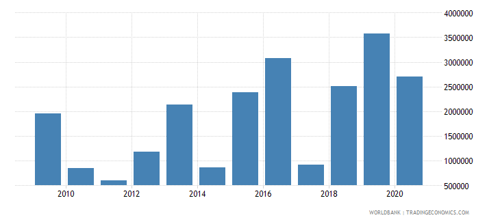 indonesia net bilateral aid flows from dac donors austria us dollar wb data