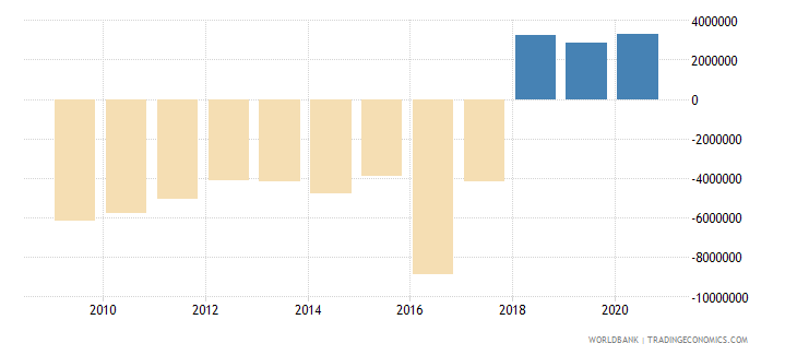 indonesia net bilateral aid flows from dac donors belgium us dollar wb data