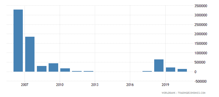 indonesia net bilateral aid flows from dac donors czech republic current us$ wb data