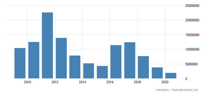 indonesia net bilateral aid flows from dac donors denmark us dollar wb data