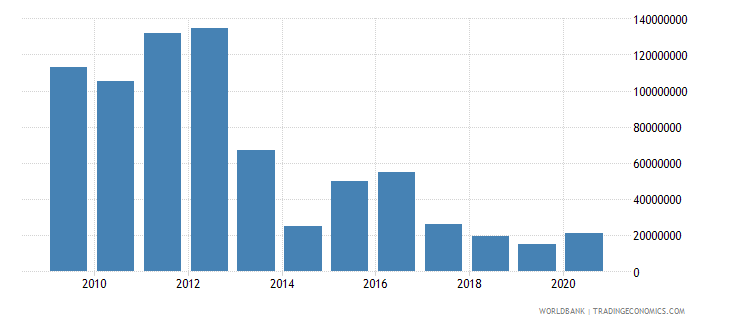 indonesia net bilateral aid flows from dac donors european commission us dollar wb data