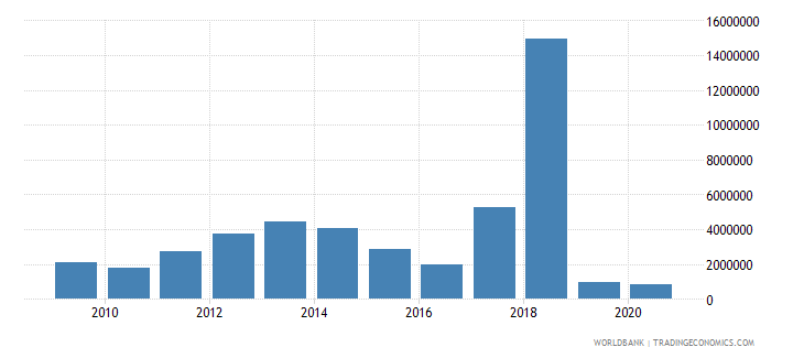 indonesia net bilateral aid flows from dac donors finland us dollar wb data