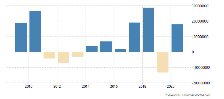 indonesia net bilateral aid flows from dac donors france us dollar wb data