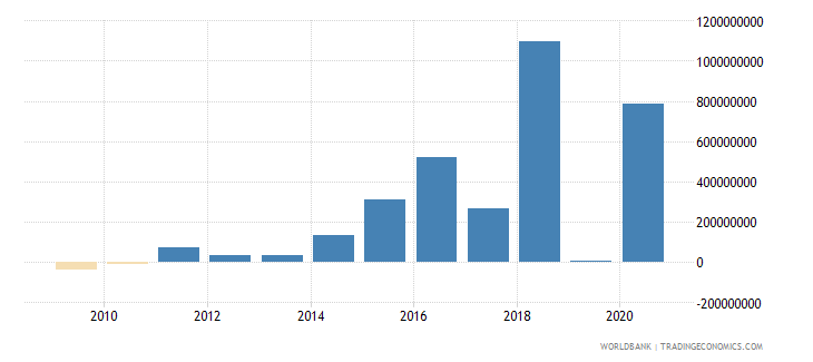 indonesia net bilateral aid flows from dac donors germany us dollar wb data