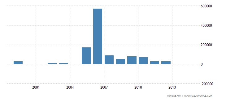 indonesia net bilateral aid flows from dac donors greece us dollar wb data