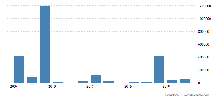indonesia net bilateral aid flows from dac donors ireland us dollar wb data