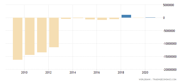 indonesia net bilateral aid flows from dac donors italy us dollar wb data