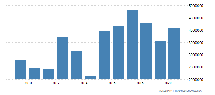indonesia net bilateral aid flows from dac donors korea rep us dollar wb data