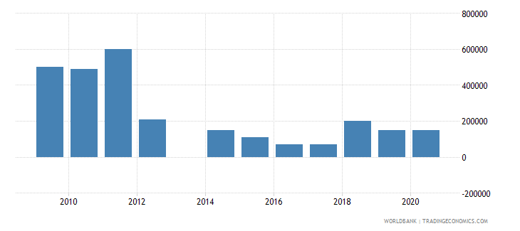 indonesia net bilateral aid flows from dac donors luxembourg us dollar wb data