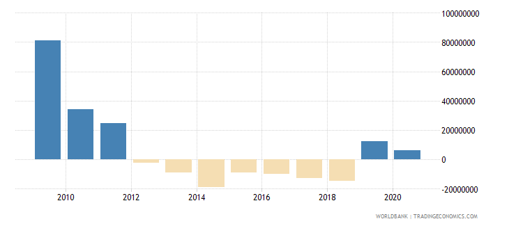 indonesia net bilateral aid flows from dac donors netherlands us dollar wb data