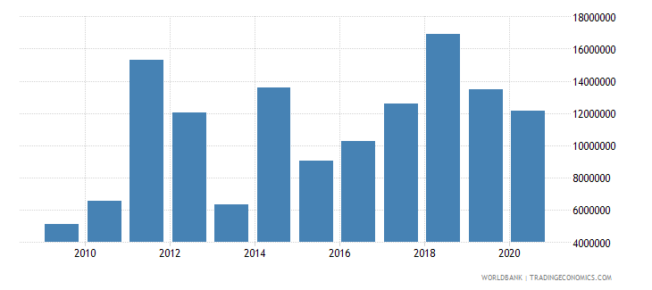indonesia net bilateral aid flows from dac donors new zealand us dollar wb data