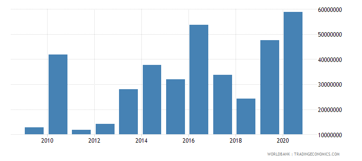 indonesia net bilateral aid flows from dac donors norway us dollar wb data