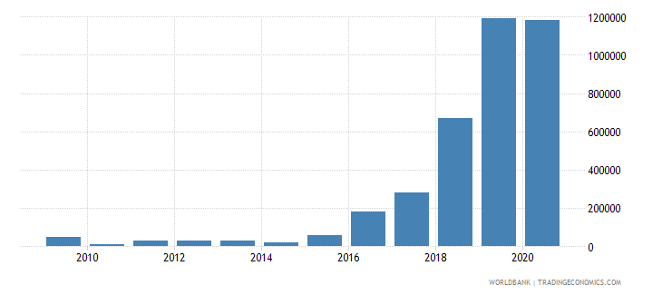 indonesia net bilateral aid flows from dac donors poland current us$ wb data