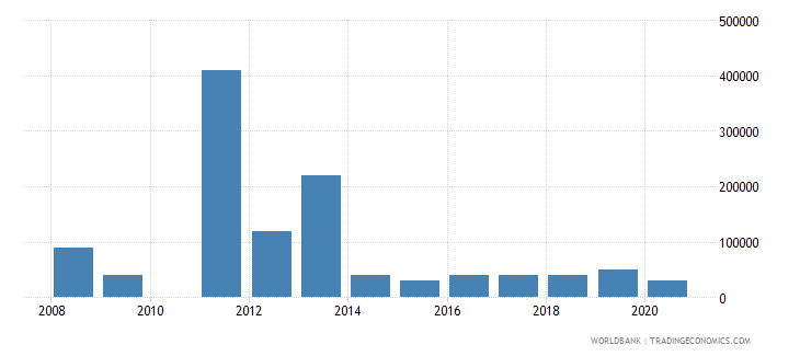 indonesia net bilateral aid flows from dac donors portugal us dollar wb data